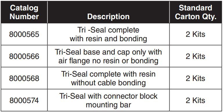 Tri Seal Closure