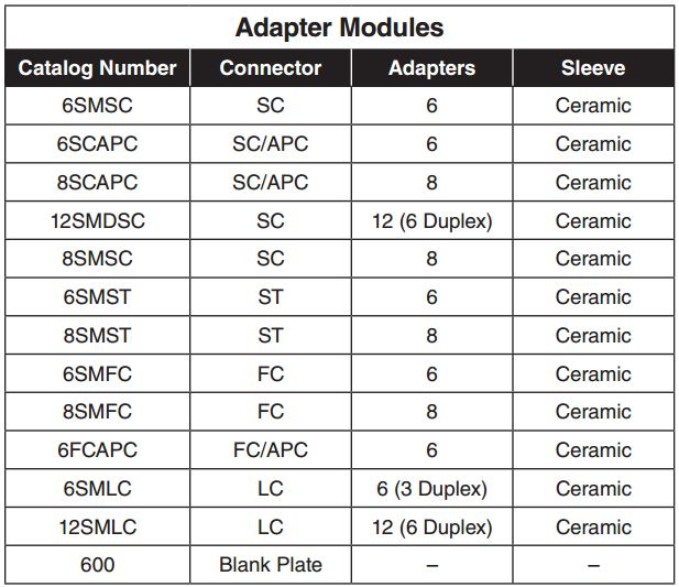 Adapter Modules