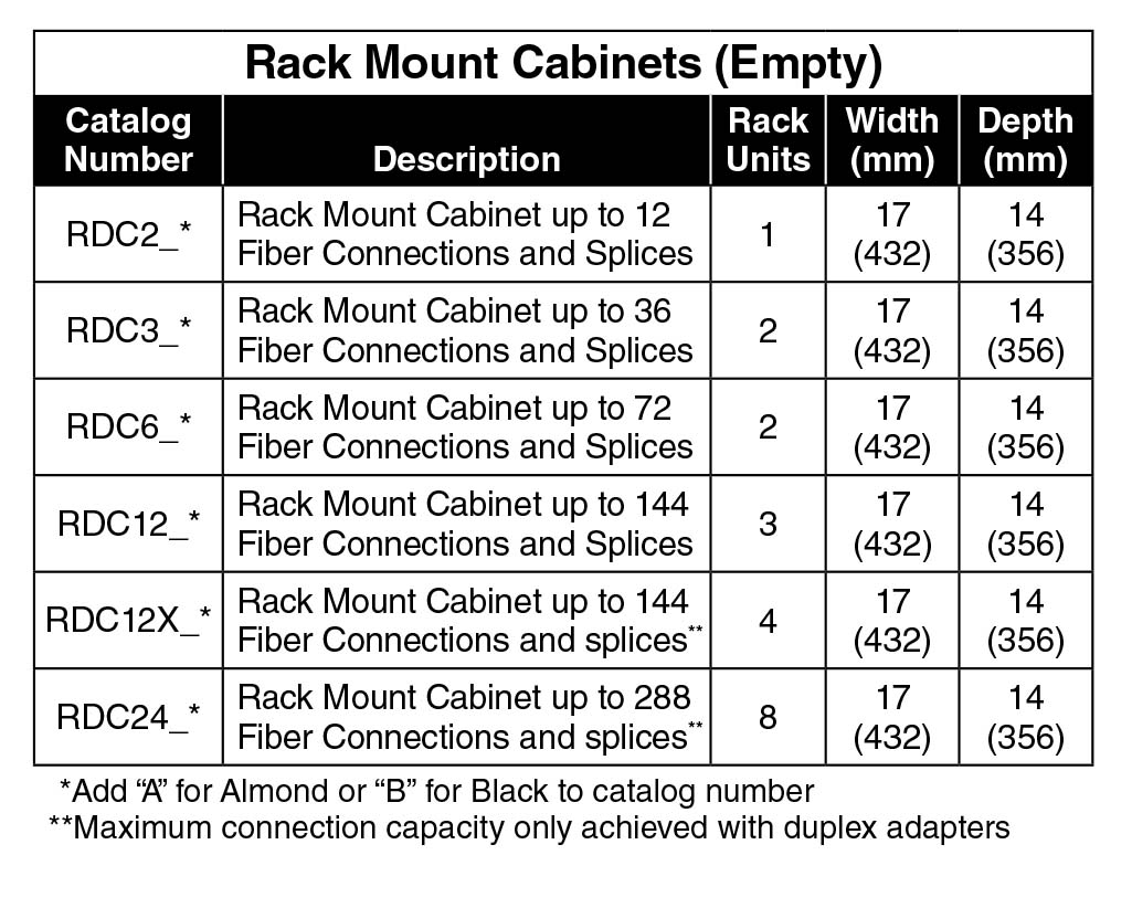 Rack Mount Cabinets empty chart