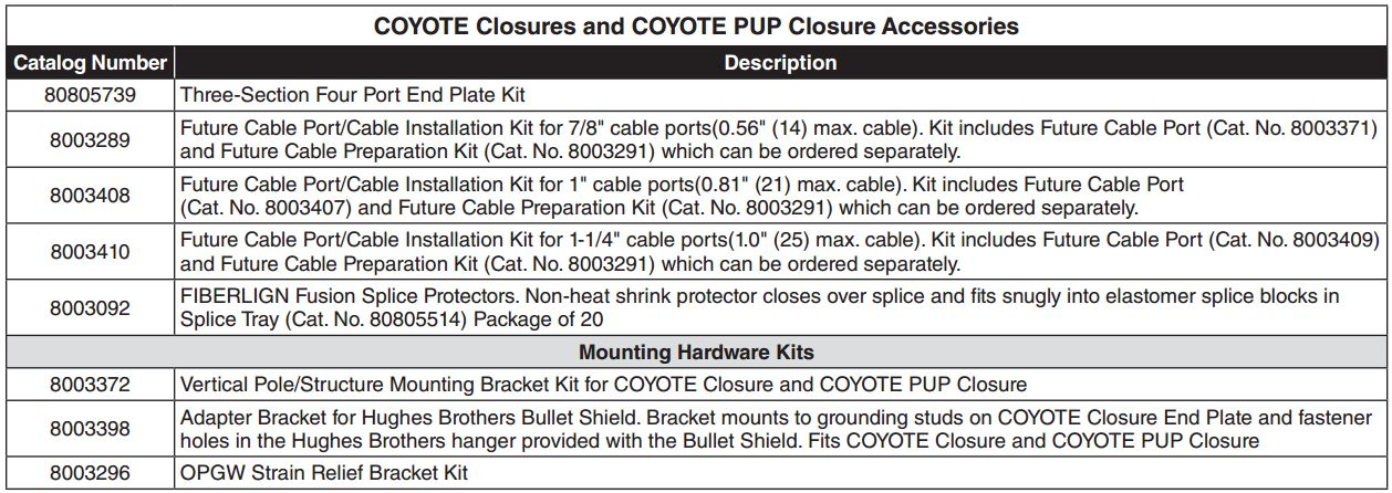 Coyote Closure Accessories