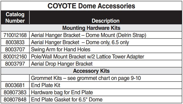 Coyote Dome ADSS Accessories