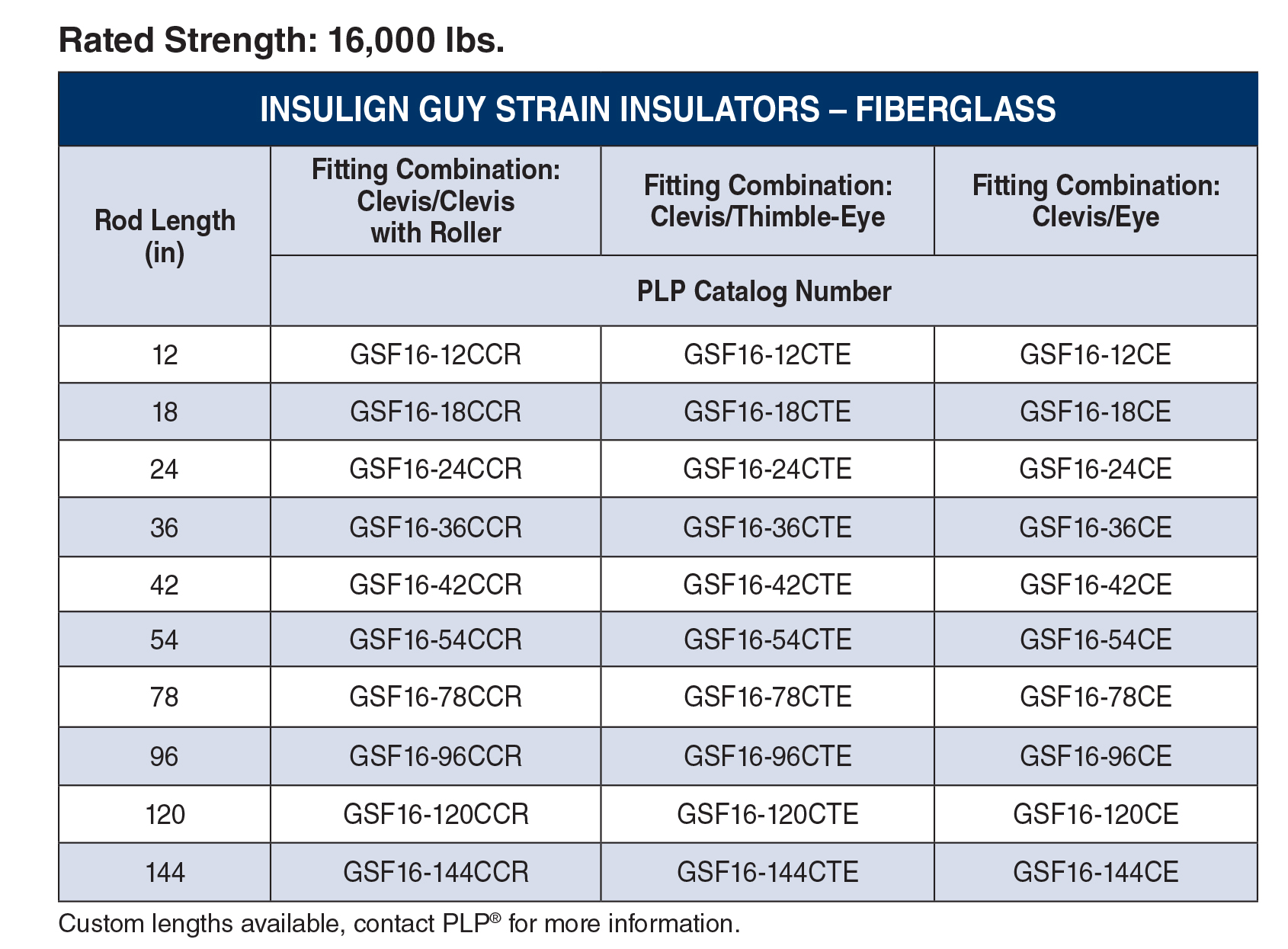 Insulign Guy Strain Insulator Table