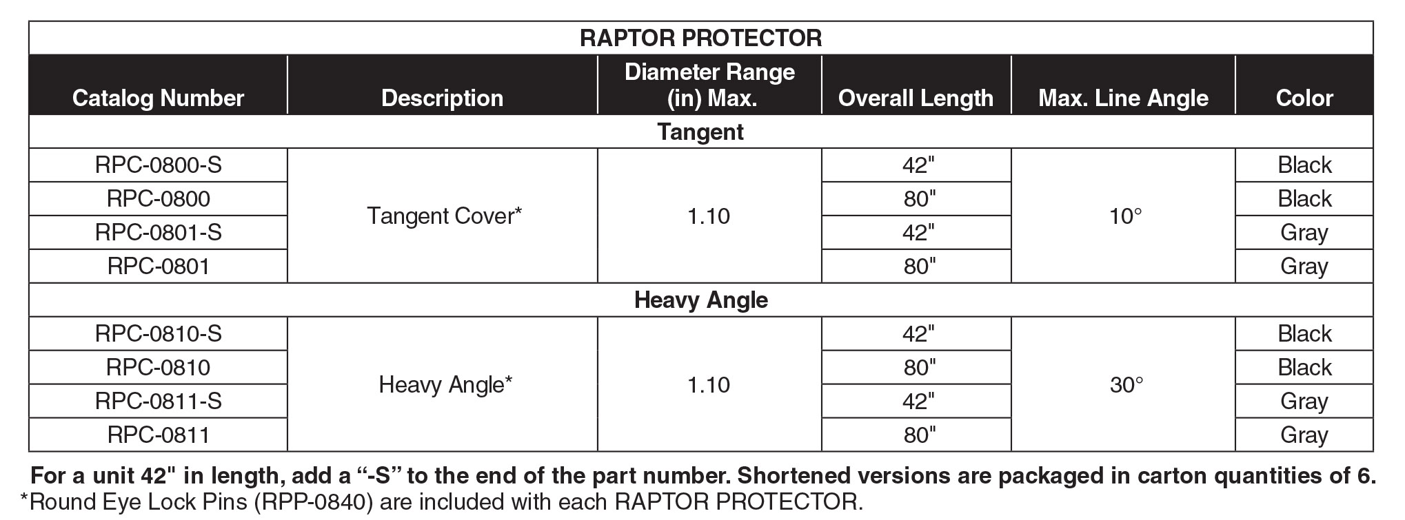 Raptor Protector Part Table Sec22 2