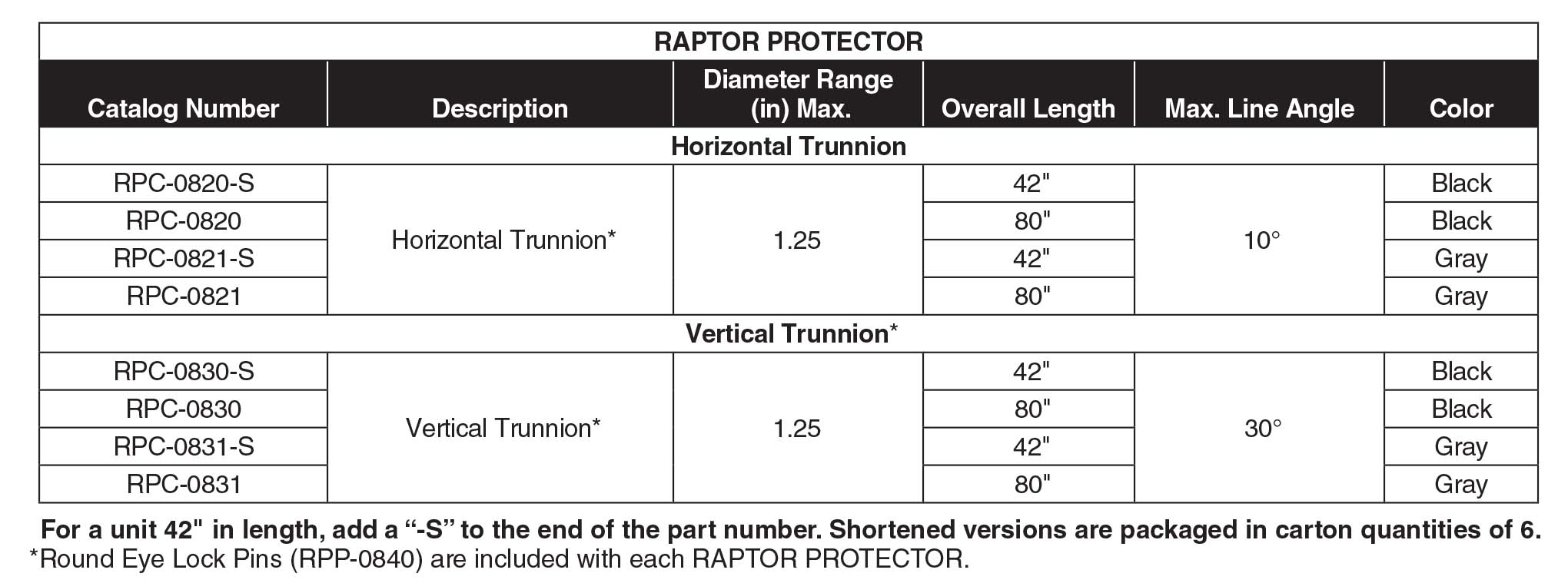 Raptor Protector Part Table Sec22 3