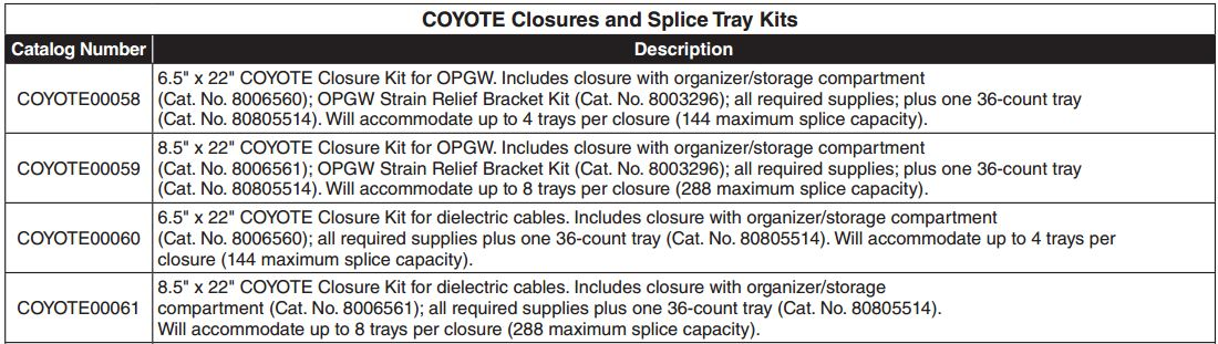 Coyote Closure OPGW ADSS