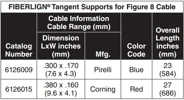 Fiberlign Tangent Support Figure 8
